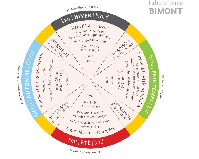 Laboratoire BIMONT visuel